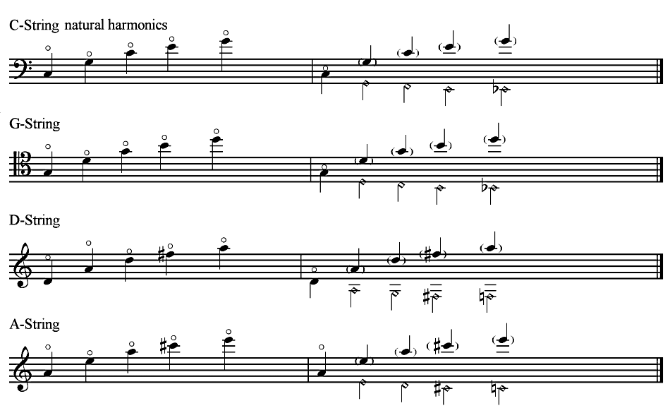 Modern Cello Techniques Harmonics Overview